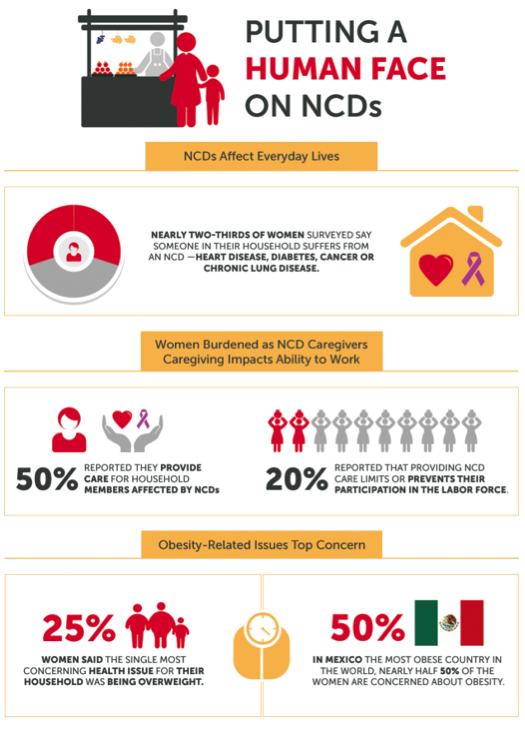 Unpaid care due to NCDs takes a heavy toll on women and their families.