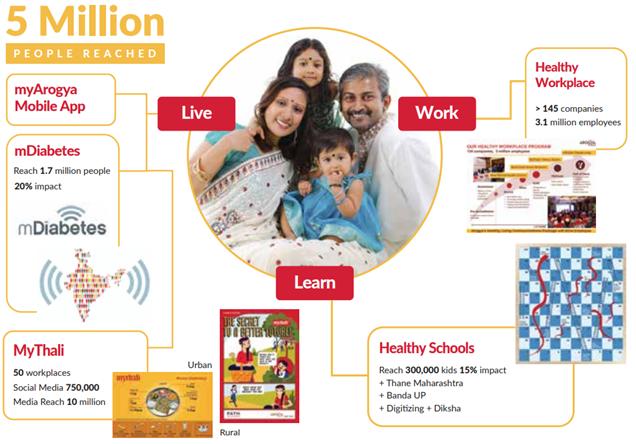 Doorstep Health Model