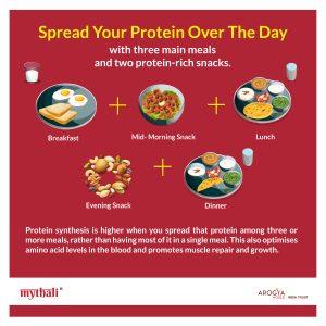 Protein Intake Day Plan